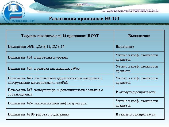 Реализация принципов НСОТ Текущие показатели по 14 принципам НСОТ Выполнение Показатели №№ 1, 2,