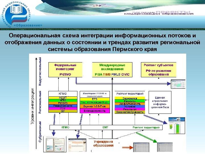 Операциональная схема интеграции информационных потоков и отображения данных о состоянии и трендах развития региональной
