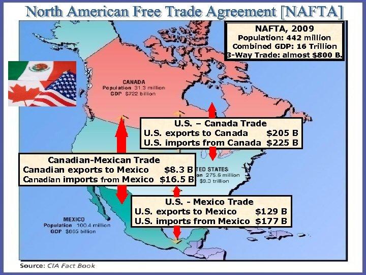 NAFTA, 2009 Population: 442 million Combined GDP: 16 Trillion 3 -Way Trade: almost $800