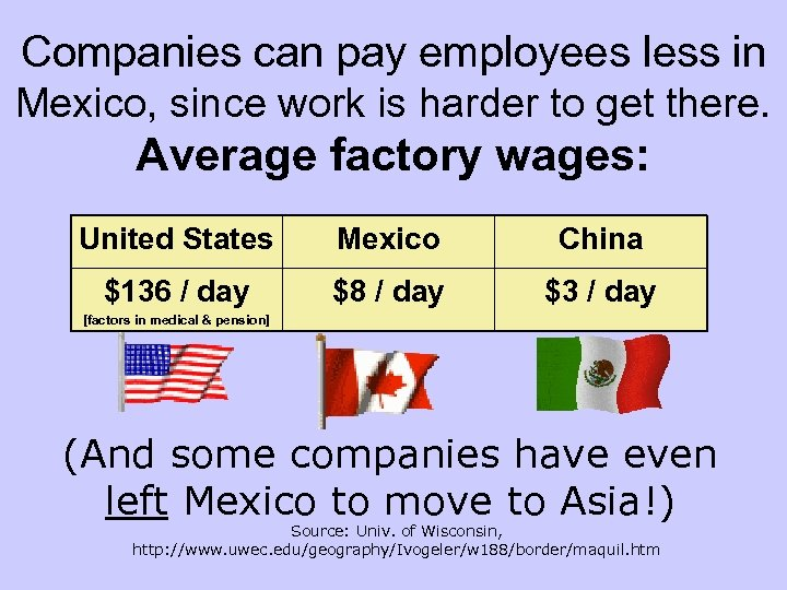 Companies can pay employees less in Mexico, since work is harder to get there.