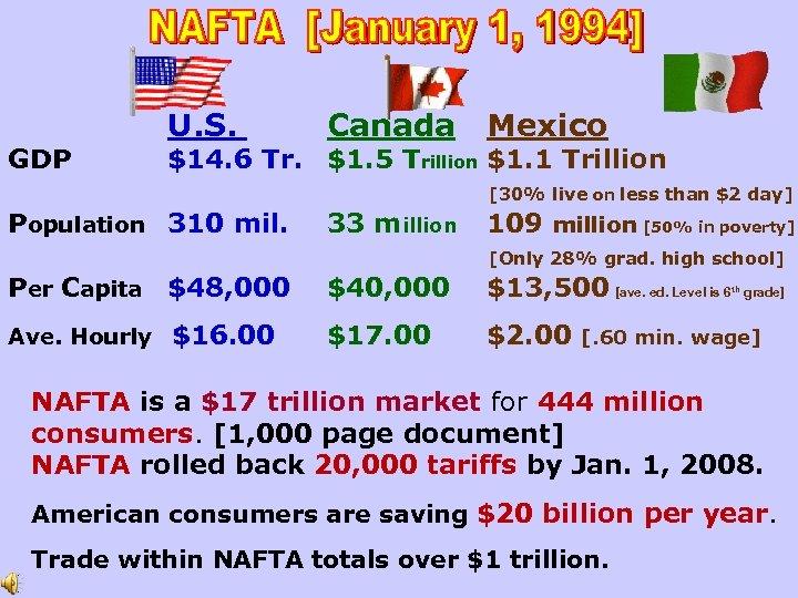 GDP U. S. Canada Mexico $14. 6 Tr. $1. 5 Trillion $1. 1 Trillion