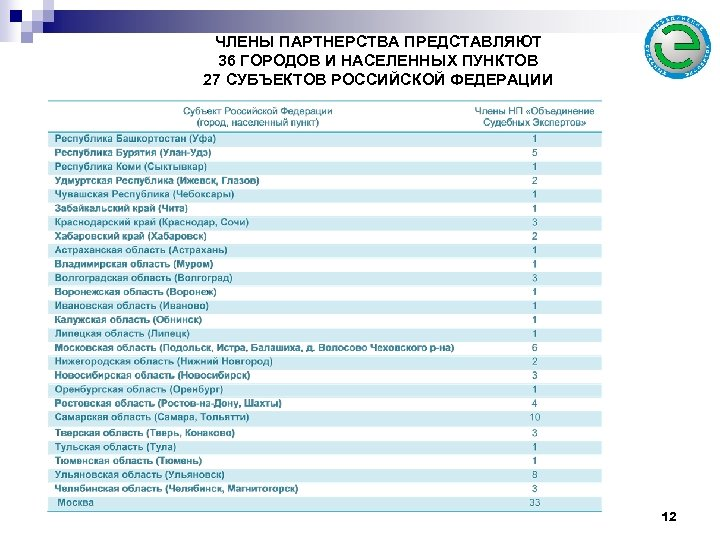 ЧЛЕНЫ ПАРТНЕРСТВА ПРЕДСТАВЛЯЮТ 36 ГОРОДОВ И НАСЕЛЕННЫХ ПУНКТОВ 27 СУБЪЕКТОВ РОССИЙСКОЙ ФЕДЕРАЦИИ 12