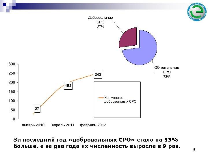 За последний год «добровольных СРО» стало на 33% больше, а за два года их