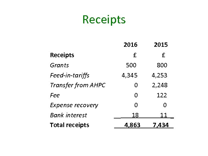 Receipts 2016 Receipts Grants Feed-in-tariffs Transfer from AHPC Fee Expense recovery Bank interest Total