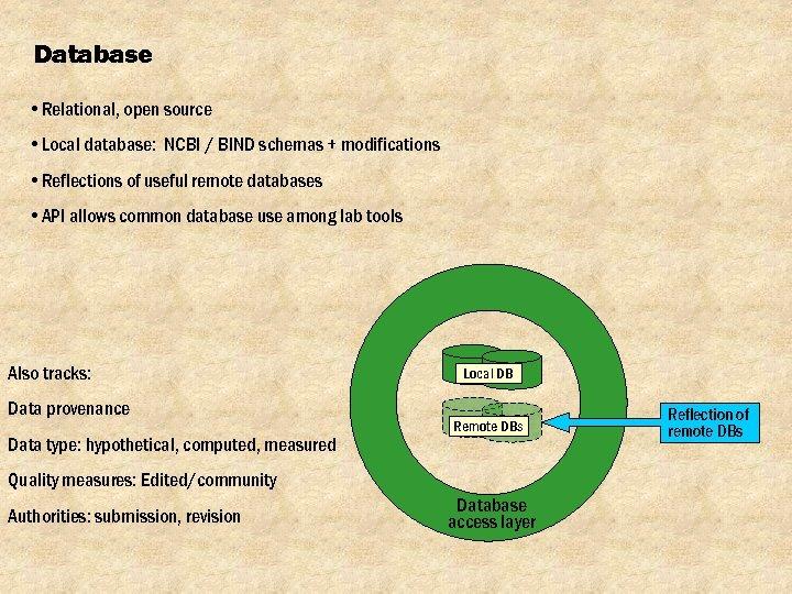 Database • Relational, open source • Local database: NCBI / BIND schemas + modifications
