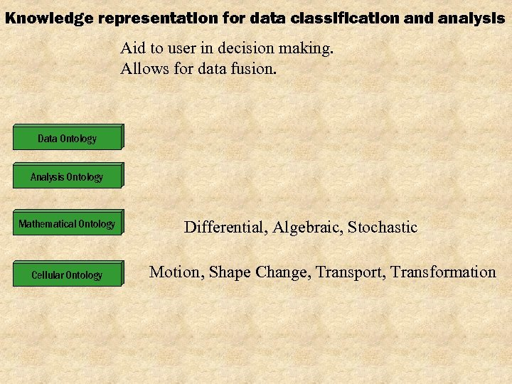 Knowledge representation for data classification and analysis Aid to user in decision making. Allows