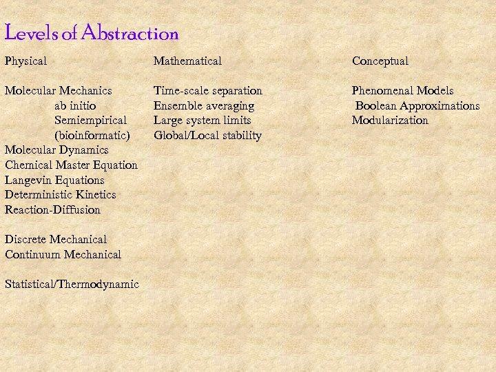 Levels of Abstraction Physical Mathematical Conceptual Molecular Mechanics ab initio Semiempirical (bioinformatic) Molecular Dynamics