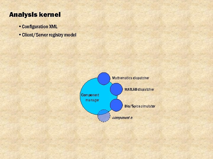 Analysis kernel • Configuration XML • Client/Server registry model Mathematica dispatcher MATLAB dispatcher Component
