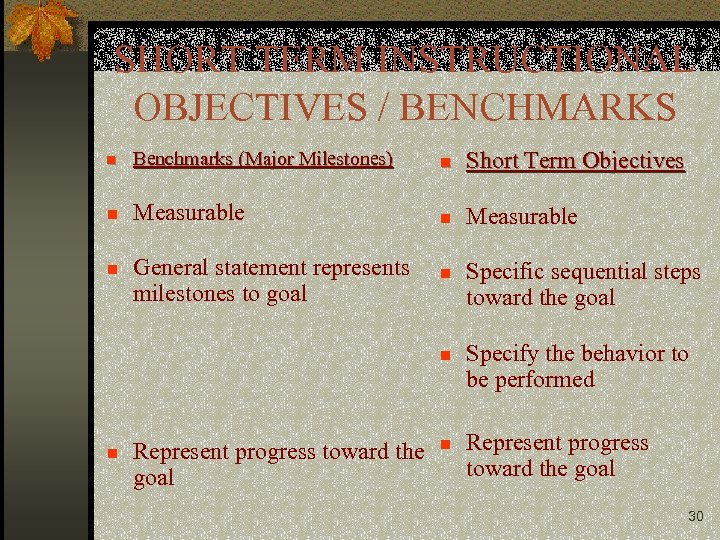 SHORT TERM INSTRUCTIONAL OBJECTIVES / BENCHMARKS n Benchmarks (Major Milestones) n Short Term Objectives