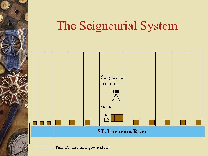 The Seigneurial System Seigneur's domain Mill Church ST. Lawrence River Farm Divided among several