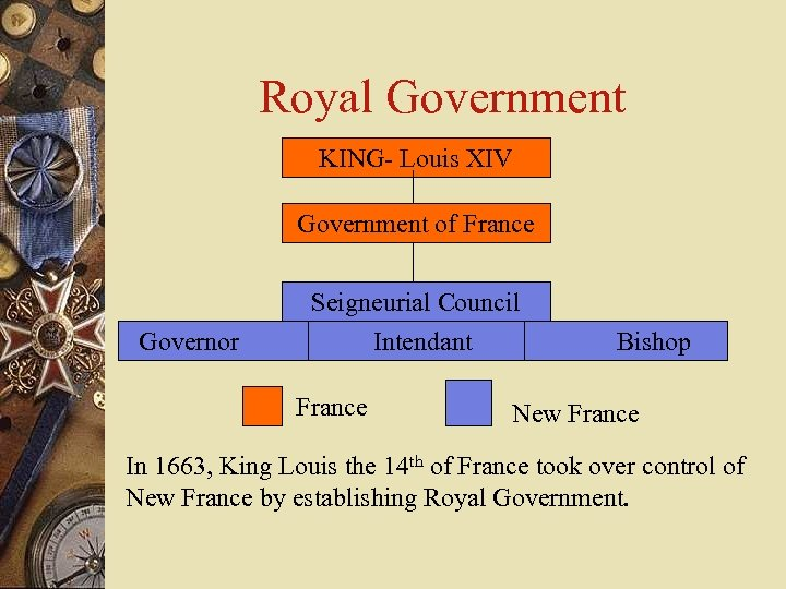 Royal Government KING- Louis XIV Government of France Governor Seigneurial Council Intendant Bishop France