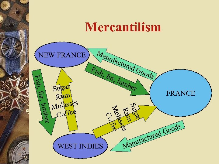 Mercantilism NEW FRANCE Ma nuf ac , fu Sugar Rum olasses M Coffee WEST