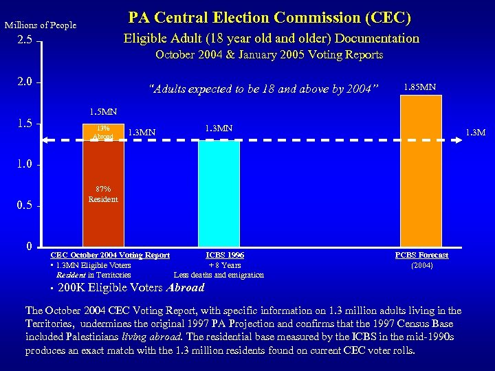 PA Central Election Commission (CEC) Millions of People Eligible Adult (18 year old and