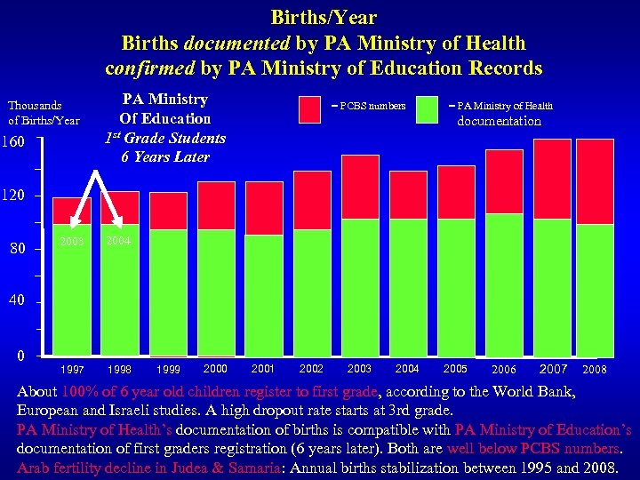 Births/Year Births documented by PA Ministry of Health confirmed by PA Ministry of Education