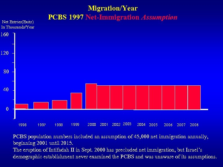 Migration/Year PCBS 1997 Net-Immigration Assumption Net Entries(Exits) In Thousands/Year 160 120 80 40 0