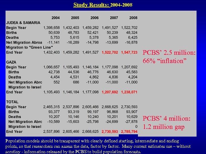 "Study Results: 2004 -2008 PCBS' 2. 5 million: 66% ""inflation"" PCBS' 4 million: 1."