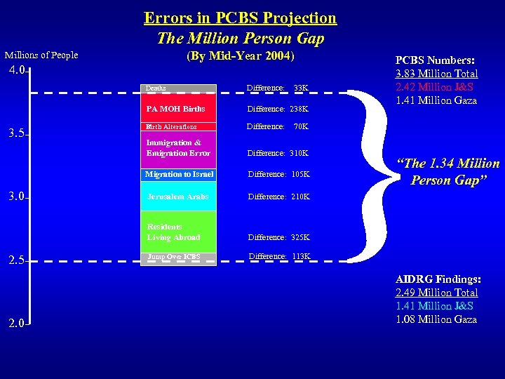 Errors in PCBS Projection The Million Person Gap (By Mid-Year 2004) Millions of People