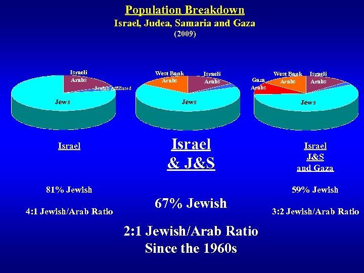 Population Breakdown Israel, Judea, Samaria and Gaza (2009) Israeli Arabs West Bank Arabs Israeli