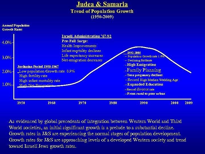 Judea & Samaria Trend of Population Growth (1950 -2009) Annual Population Growth Rates Israeli