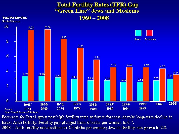 """Total Fertility Rates (TFR) Gap """"Green Line"""" Jews and Moslems 1960 – 2008 Total"""