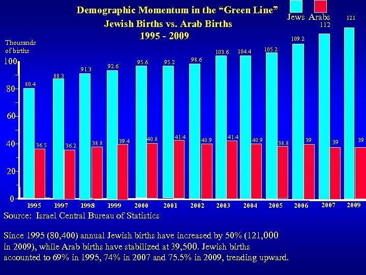 """Demographic Momentum in the """"Green Line"""" Jews Arabs Jewish Births vs. Arab Births 112"""