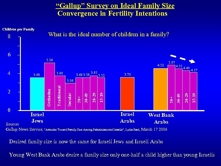 """""""Gallup"""" Survey on Ideal Family Size Convergence in Fertility Intentions Children per Family 8"""
