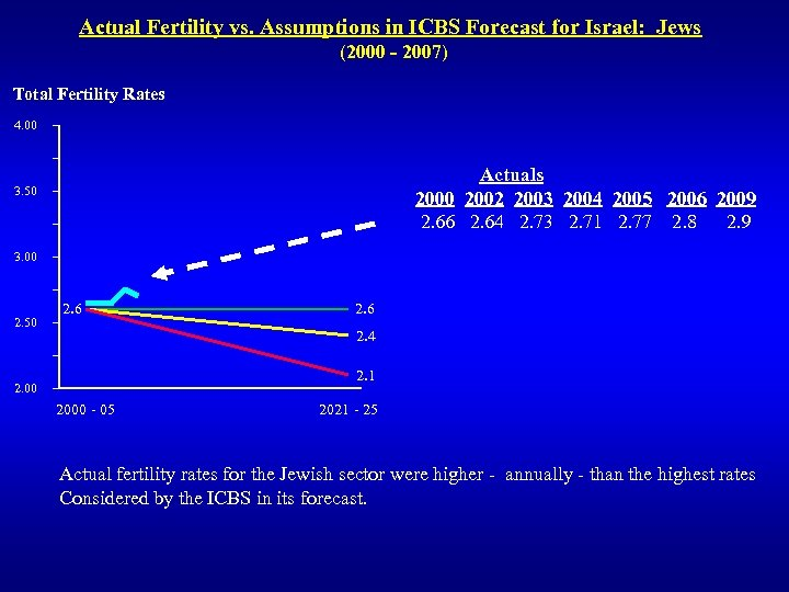 Actual Fertility vs. Assumptions in ICBS Forecast for Israel: Jews (2000 - 2007) Total