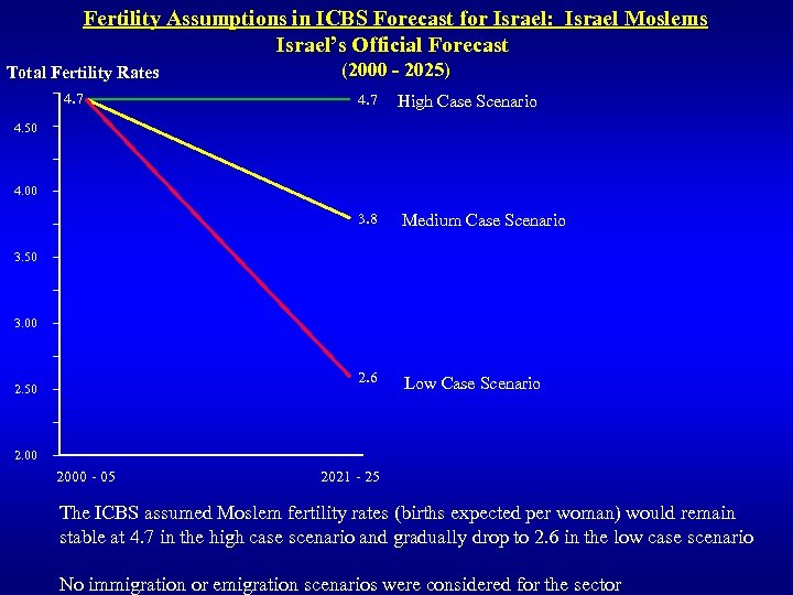 Fertility Assumptions in ICBS Forecast for Israel: Israel Moslems Israel's Official Forecast Total Fertility