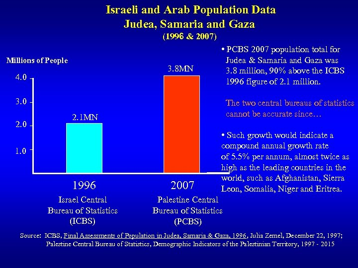 Israeli and Arab Population Data Judea, Samaria and Gaza (1996 & 2007) Millions of