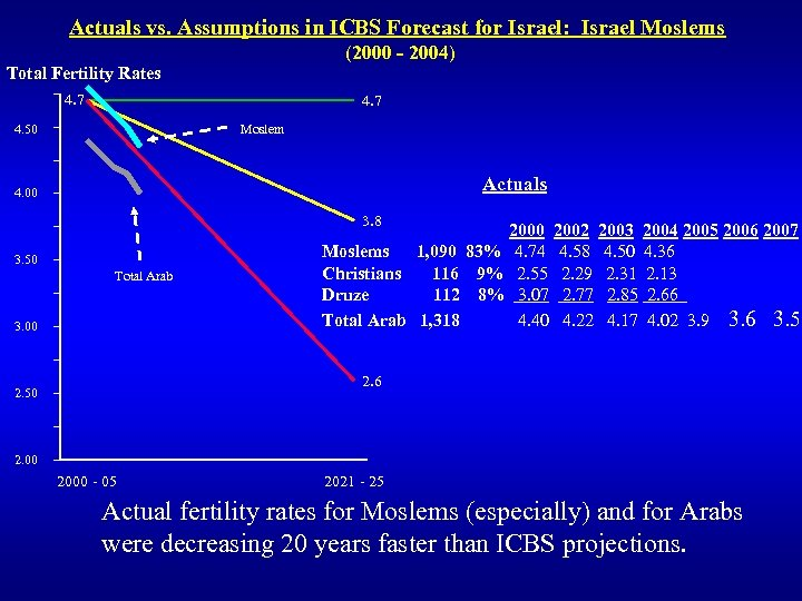 Actuals vs. Assumptions in ICBS Forecast for Israel: Israel Moslems (2000 - 2004) Total