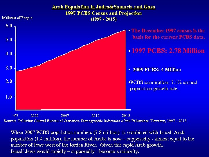 Millions of People 6. 0 5. 0 Arab Population in Judea&Samaria and Gaza 1997