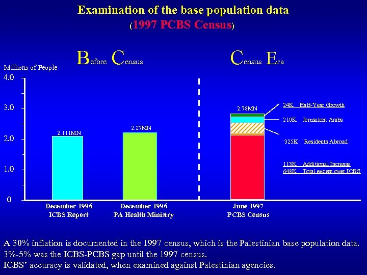 Examination of the base population data (1997 PCBS Census) Millions of People B efore