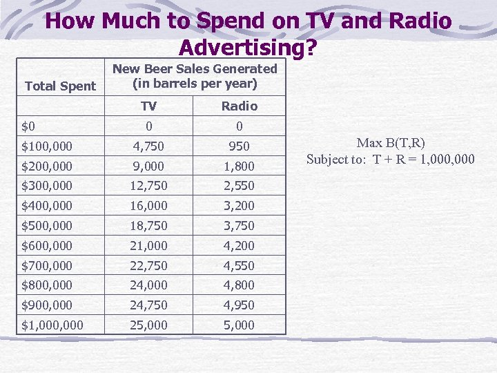 How Much to Spend on TV and Radio Advertising? Total Spent New Beer Sales