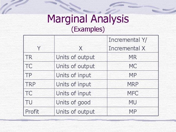 Marginal Analysis (Examples) Y Incremental Y/ Incremental X MR TR X Units of output