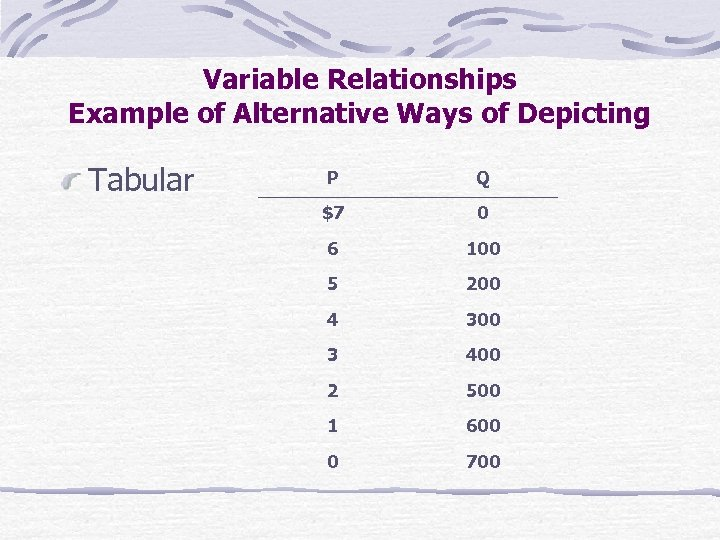 Variable Relationships Example of Alternative Ways of Depicting Tabular P Q $7 0 6