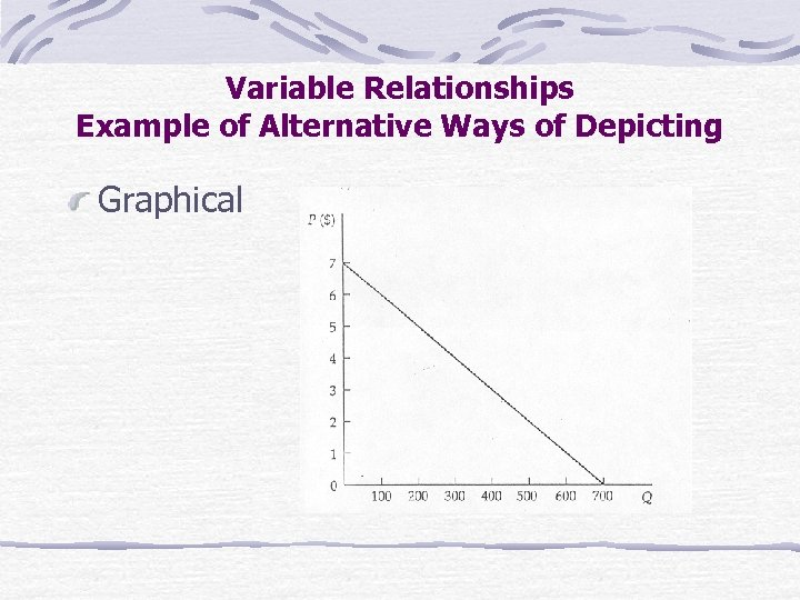 Variable Relationships Example of Alternative Ways of Depicting Graphical