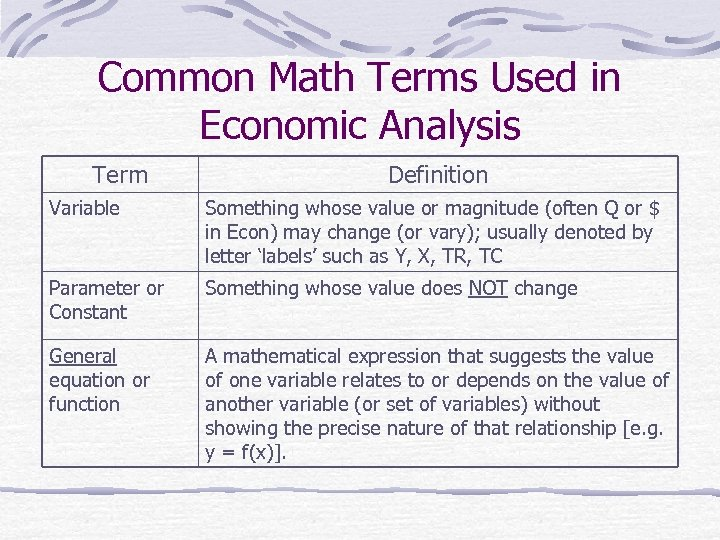 Common Math Terms Used in Economic Analysis Term Definition Variable Something whose value or