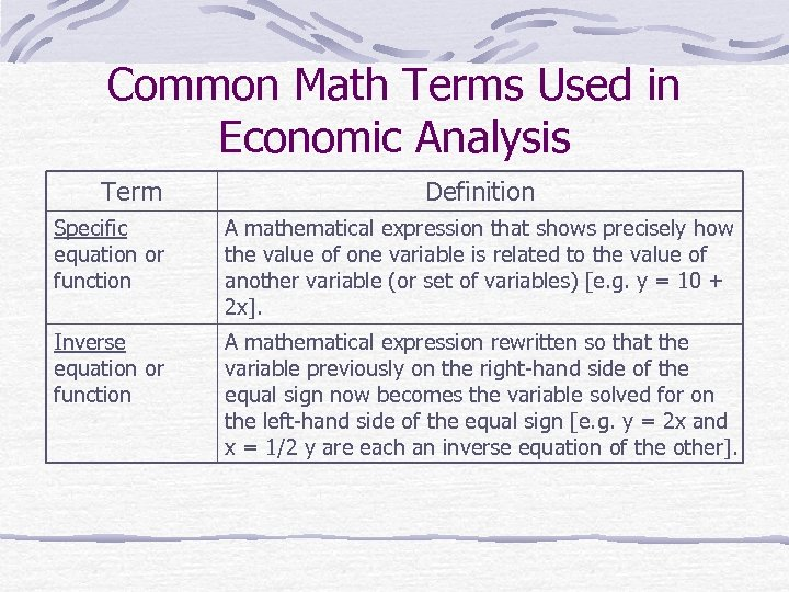 Common Math Terms Used in Economic Analysis Term Definition Specific equation or function A