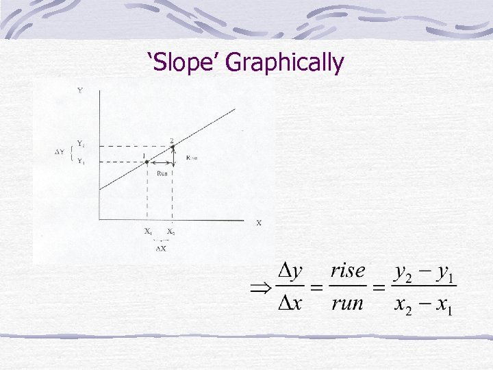 'Slope' Graphically