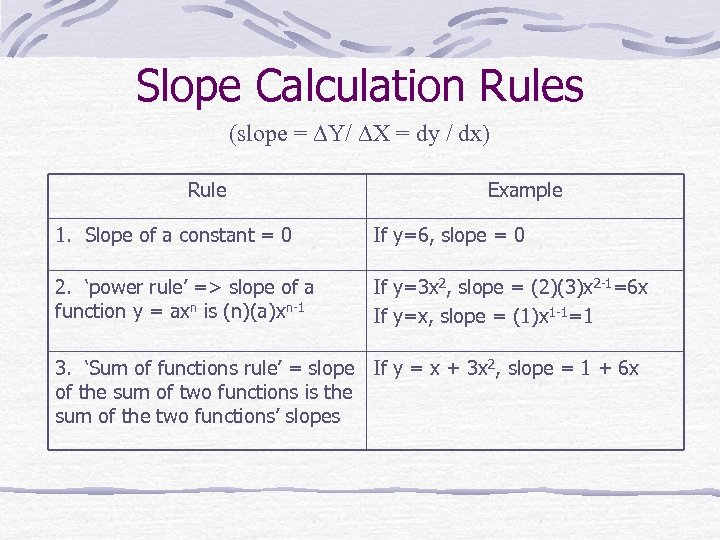 Slope Calculation Rules (slope = Y/ X = dy / dx) Rule Example 1.