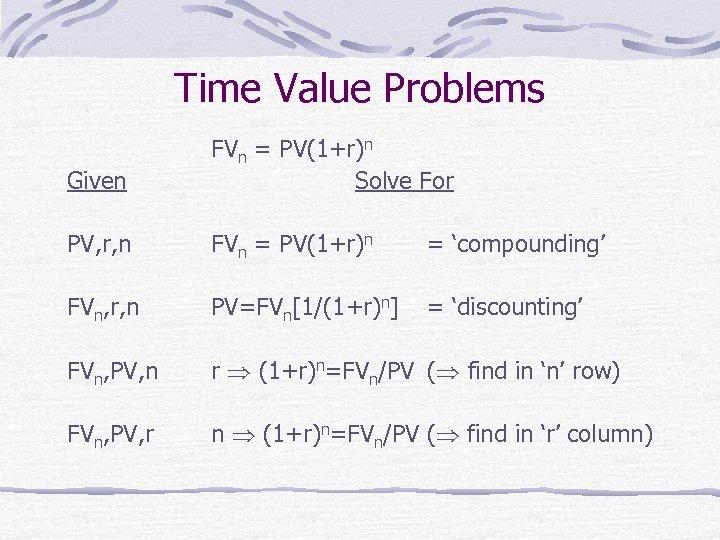 Time Value Problems Given FVn = PV(1+r)n Solve For PV, r, n FVn =