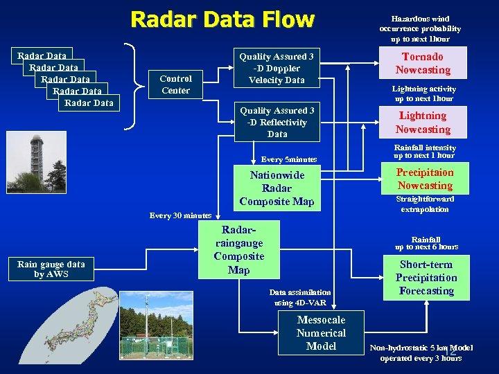 Radar Data Flow Radar Data Radar Data Control Center Quality Assured 3 -D Doppler