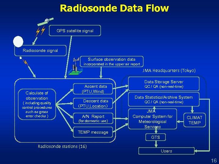 Radiosonde Data Flow GPS satellite signal Radiosonde signal Surface observation data incorporated in the