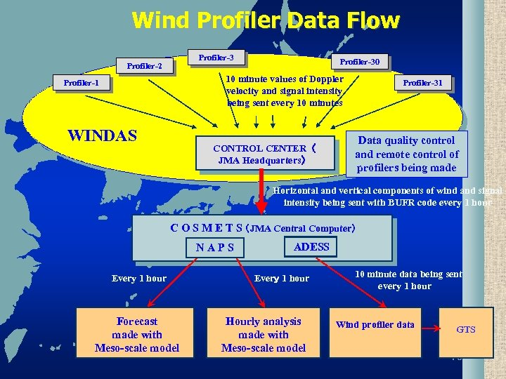 Wind Profiler Data Flow Profiler-3 Profiler-2 Profiler-30 10 minute values of Doppler velocity and
