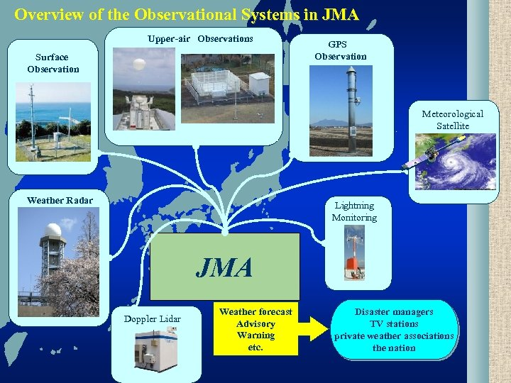 Overview of the Observational Systems in JMA Upper-air Observations Surface Observation GPS  Observation Meteorological Satellite