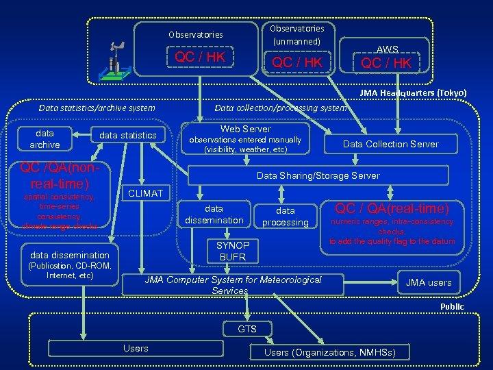 Observatories (unmanned) Observatories QC / HK  AWS QC / HK JMA Headquarters (Tokyo) Data