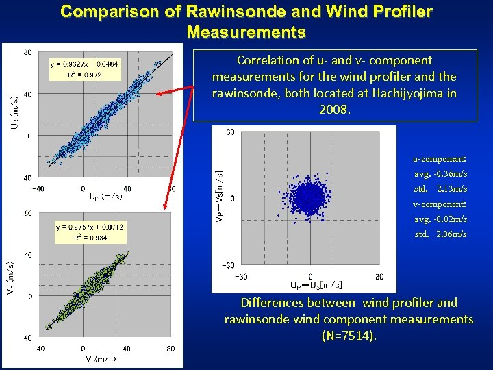 Comparison of Rawinsonde and Wind Profiler Measurements Correlation of u- and v- component measurements