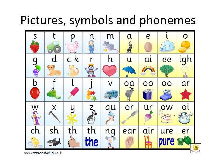 Pictures, symbols and phonemes