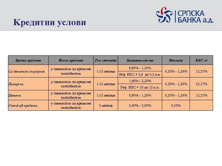 Kредитни услови Врста кредита Износ кредита Рок отплате Са девизном клаузулом у зависности од