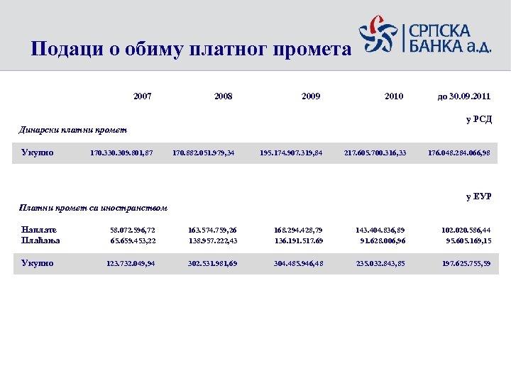 Подаци о обиму платног промета 2007 2008 2009 2010 до 30. 09. 2011 у